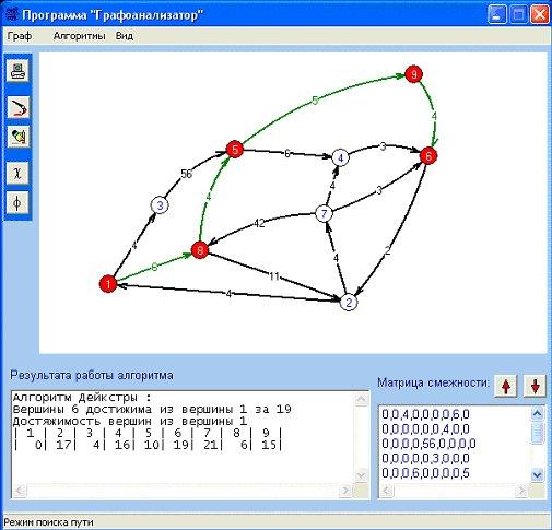 Алгоритмы на графах кратчайшие